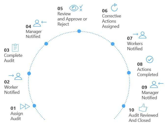 Audit life-cycle